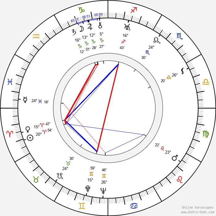 George Dee - Birth horoscope chart