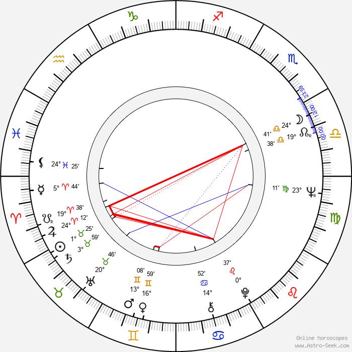 George DiCenzo - Birth horoscope chart
