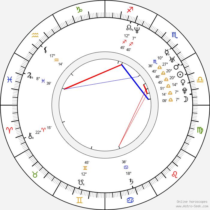 George Dorobantu - Birth horoscope chart