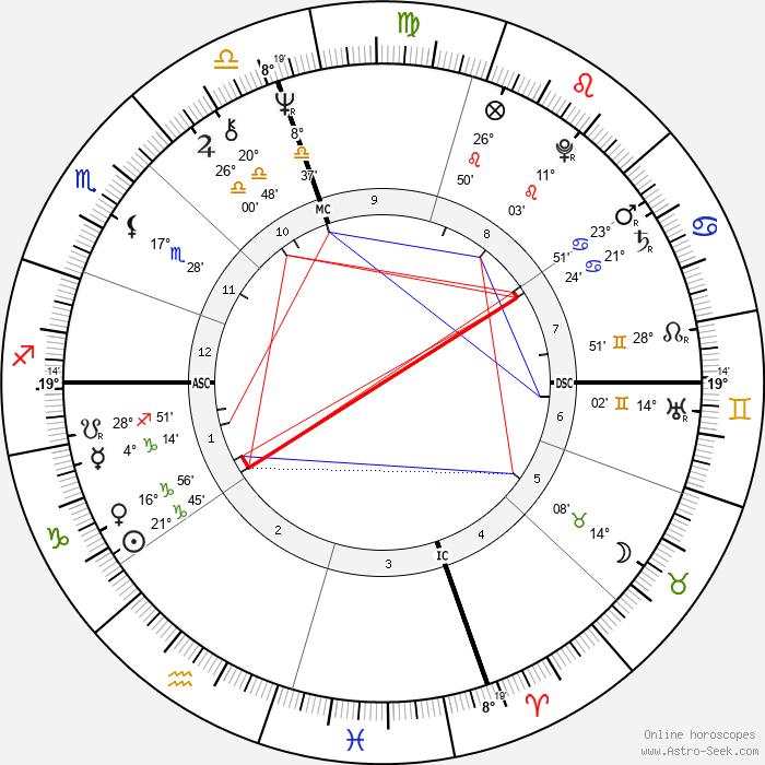 George Duke - Birth horoscope chart