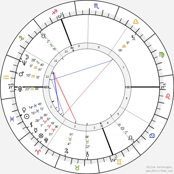 George DuMaurier - Birth horoscope chart
