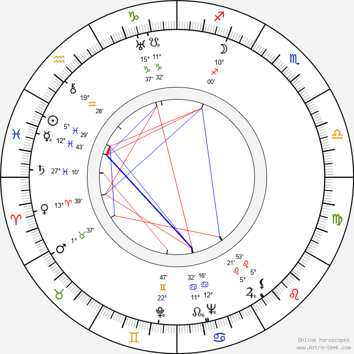 George Duning - Birth horoscope chart