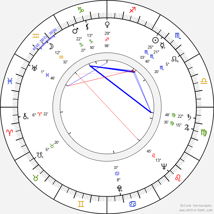 George Dunning - Birth horoscope chart