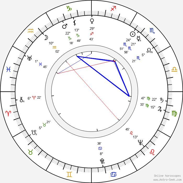 George Dunning - Birth horoscope chart