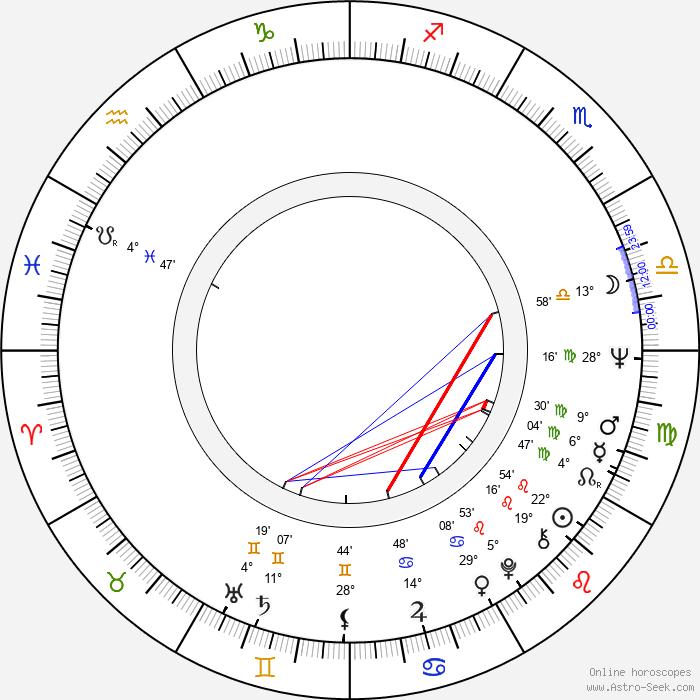 George Eastman - Birth horoscope chart