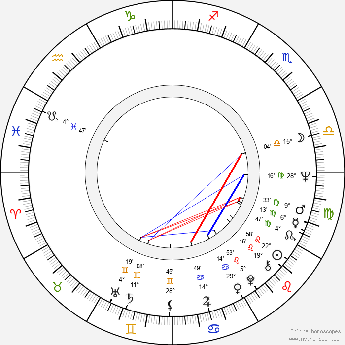 George Eastman - Birth horoscope chart