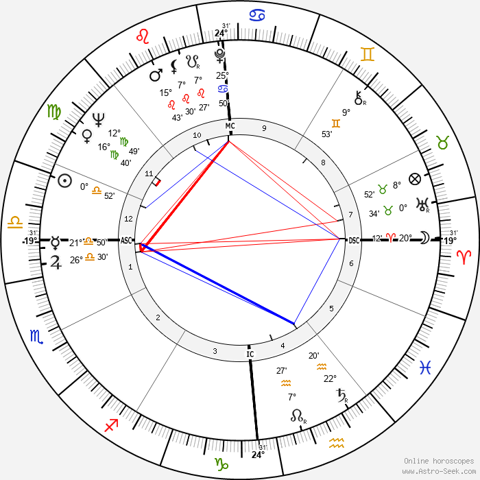 George Economou - Birth horoscope chart