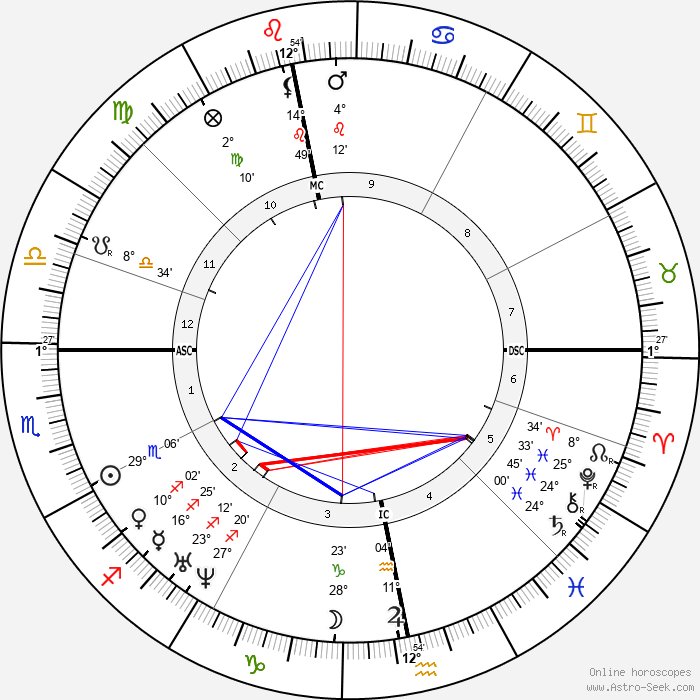 George Eliot - Birth horoscope chart