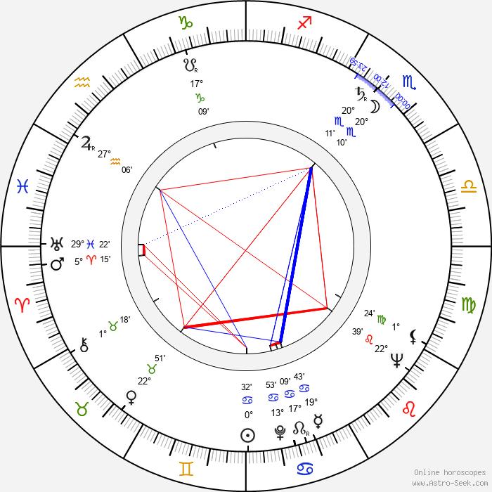 George Englund - Birth horoscope chart