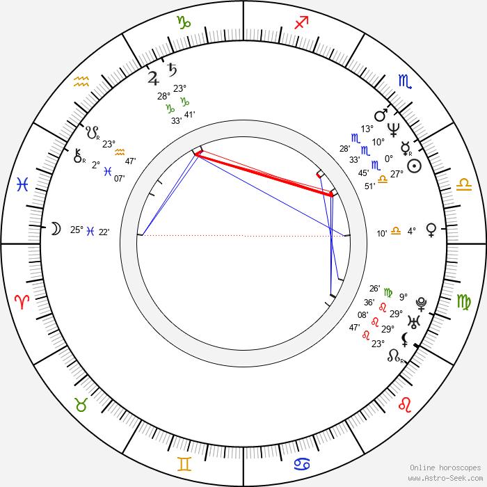 George F. Miller - Birth horoscope chart