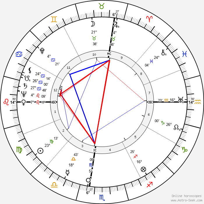 George F. Rodden - Birth horoscope chart