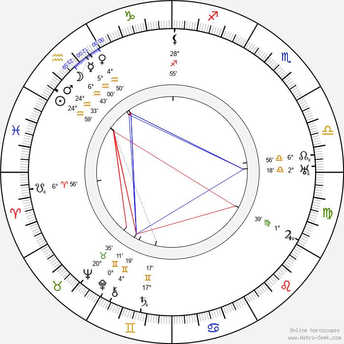 George Fitzmaurice - Birth horoscope chart