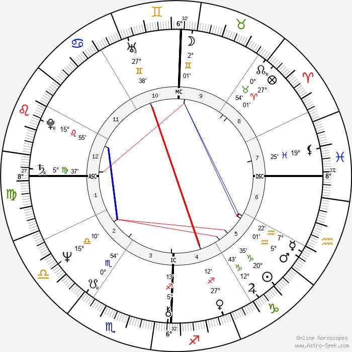 George Foreman - Birth horoscope chart