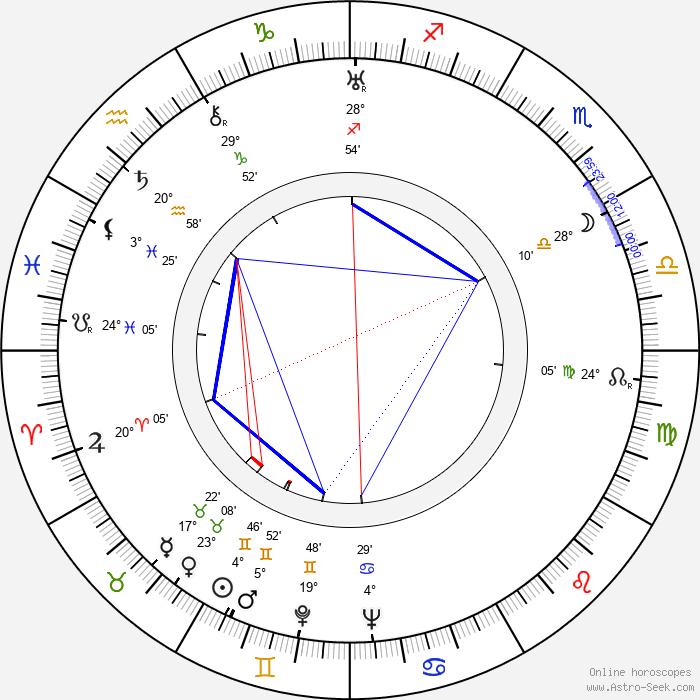 George Formby - Birth horoscope chart