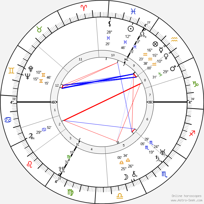 George Frame Brown - Birth horoscope chart