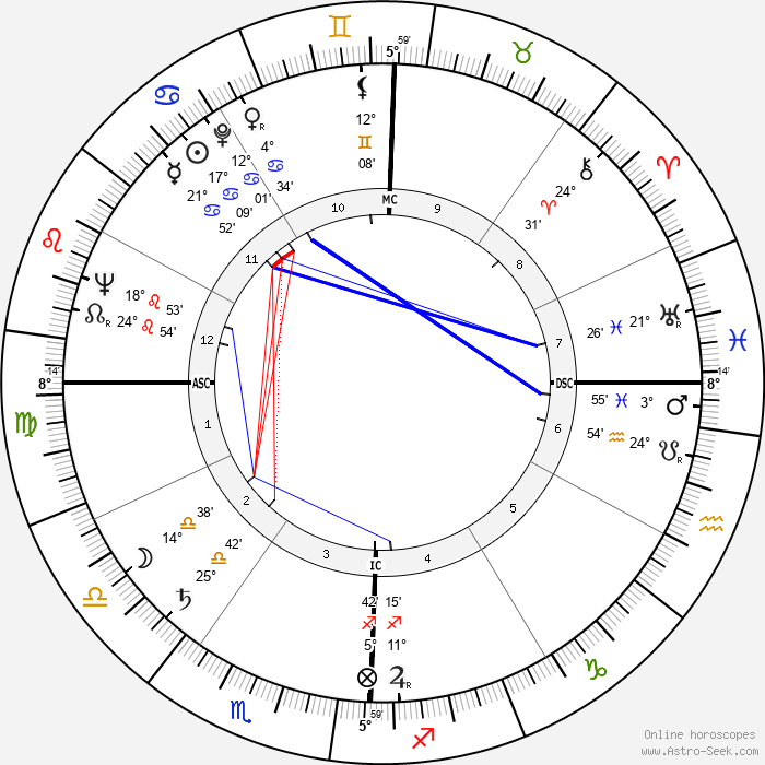 George Franklin Getty - Birth horoscope chart