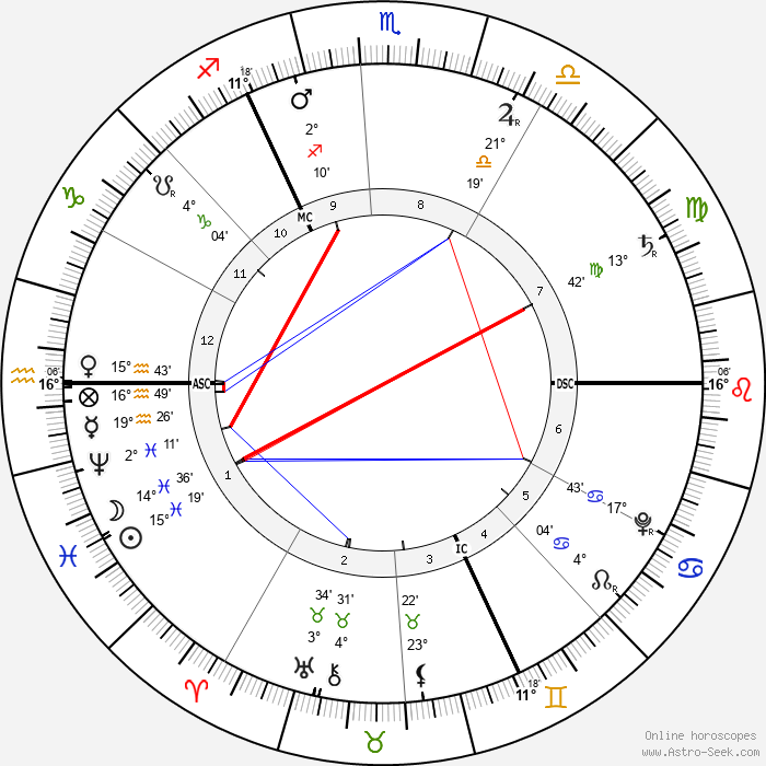 George Frideric Handel - Birth horoscope chart