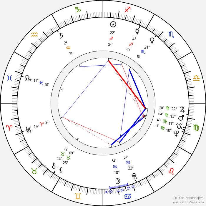 George Furth - Birth horoscope chart