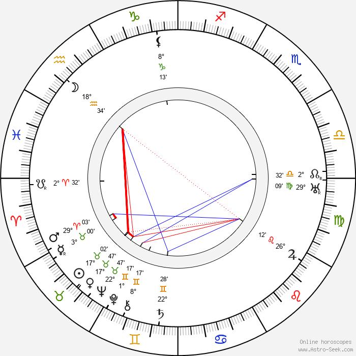 George 'Gabby' Hayes - Birth horoscope chart