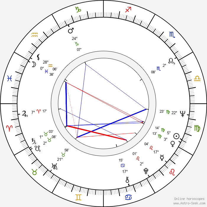 George Ganchev - Birth horoscope chart