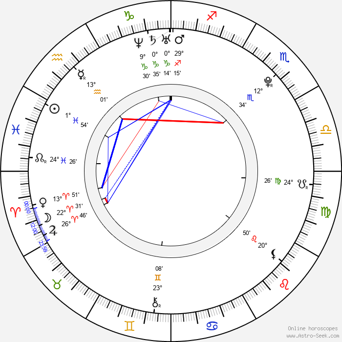 George Ganugrava - Birth horoscope chart