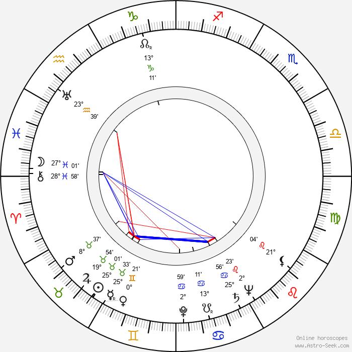 George Gaynes - Birth horoscope chart