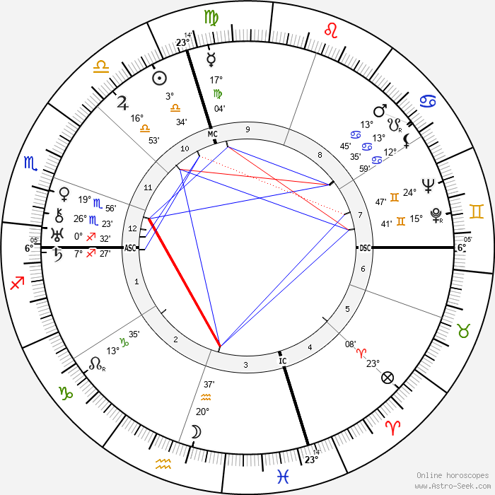 George Gershwin - Birth horoscope chart