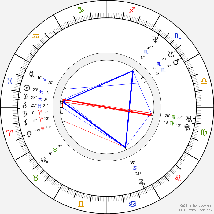 George Gray - Birth horoscope chart