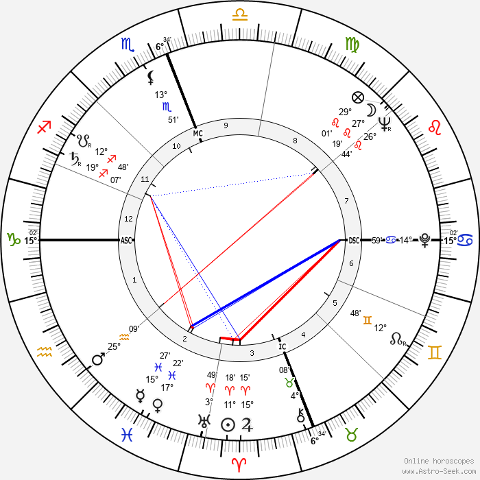 George Grizzard - Birth horoscope chart