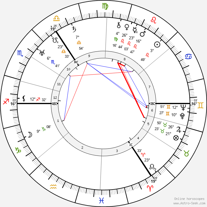 George Grosz - Birth horoscope chart