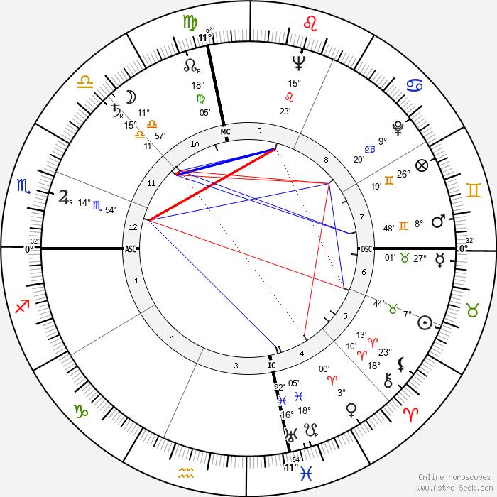 George H. McKee - Birth horoscope chart