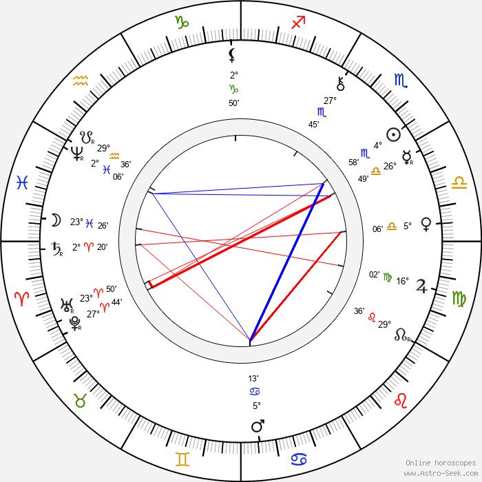 George Hale - Birth horoscope chart