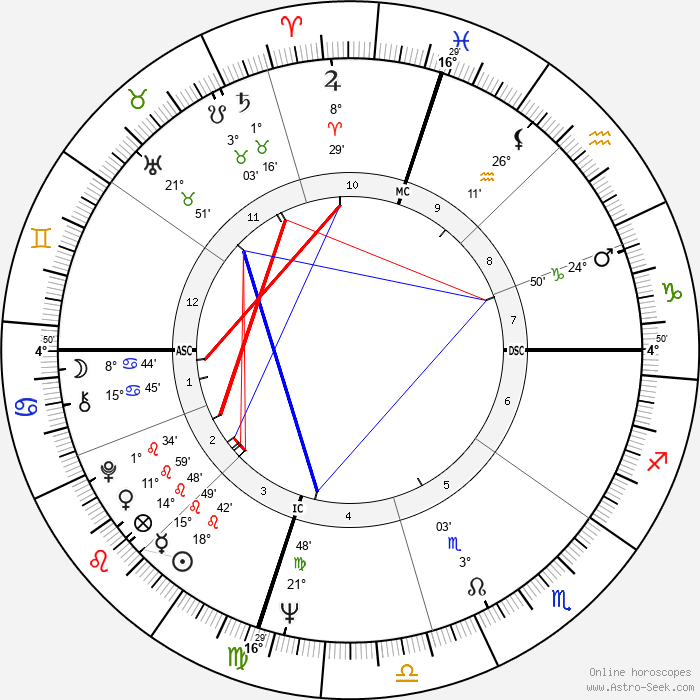 George Hamilton - Birth horoscope chart
