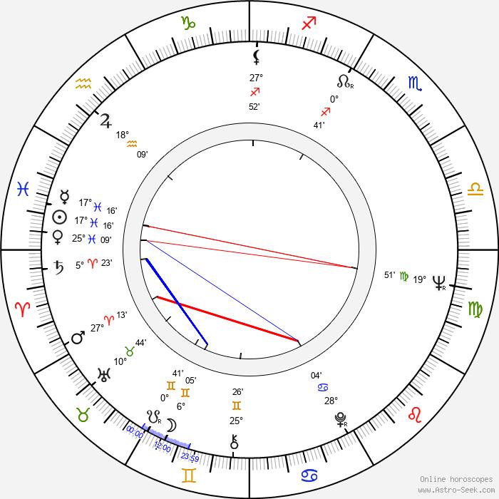 George Innes - Birth horoscope chart