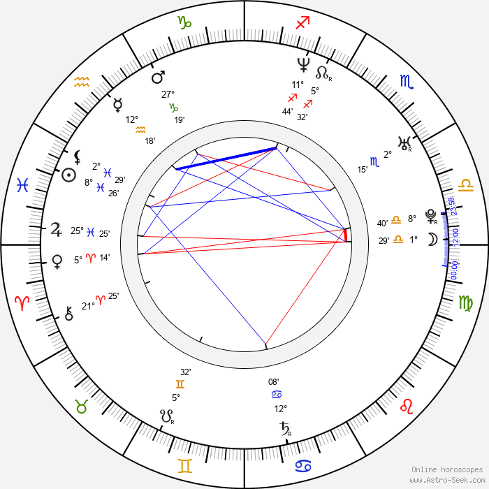 George Katt - Birth horoscope chart