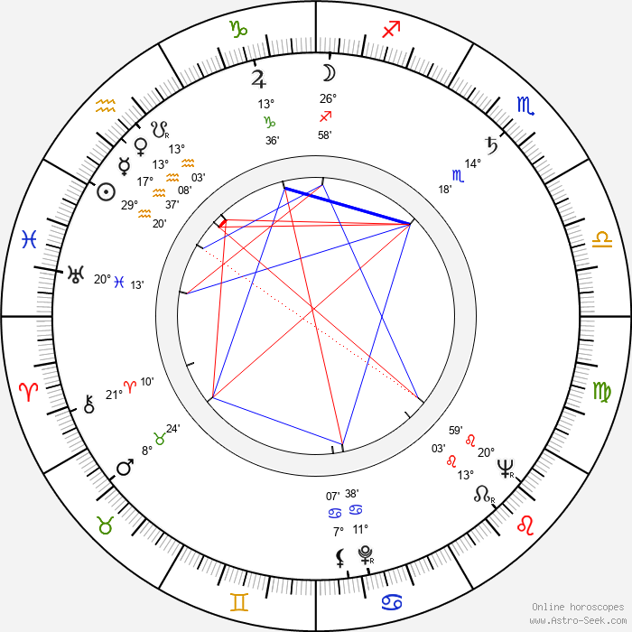 George Kennedy - Birth horoscope chart
