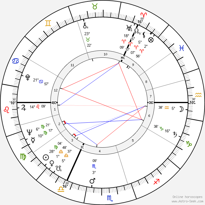 George Kenneth Younger - Birth horoscope chart