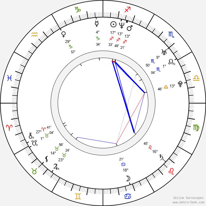 George Koldun - Birth horoscope chart