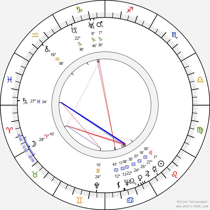 George L. George - Birth horoscope chart