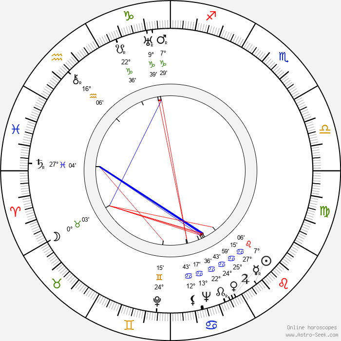 George L. George - Birth horoscope chart