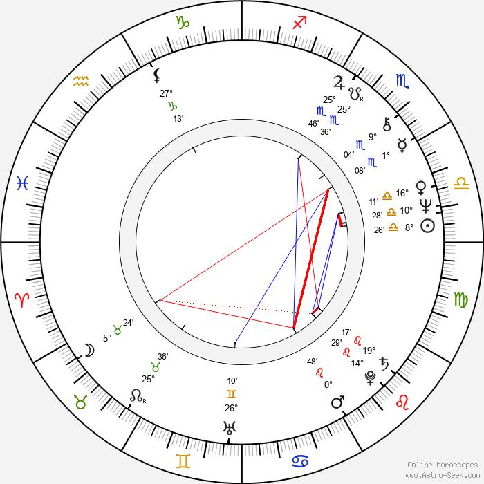 George Lam - Birth horoscope chart