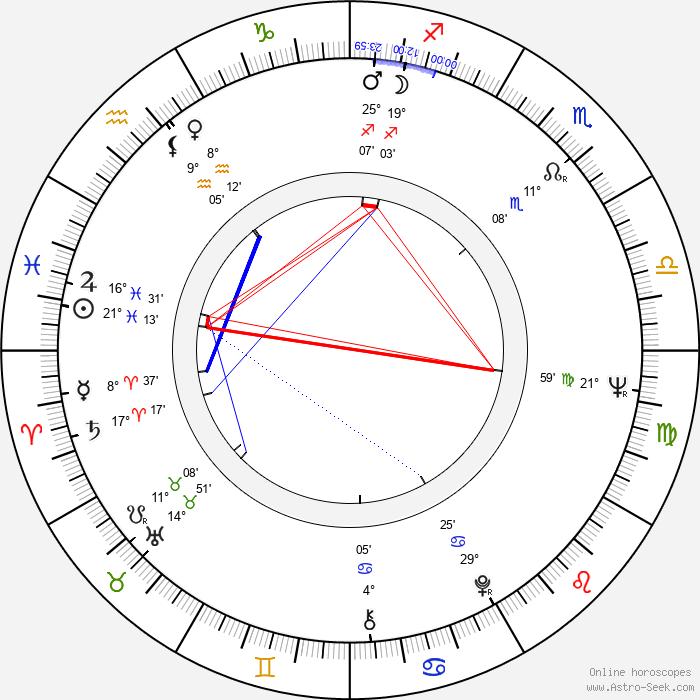 George Lee - Birth horoscope chart