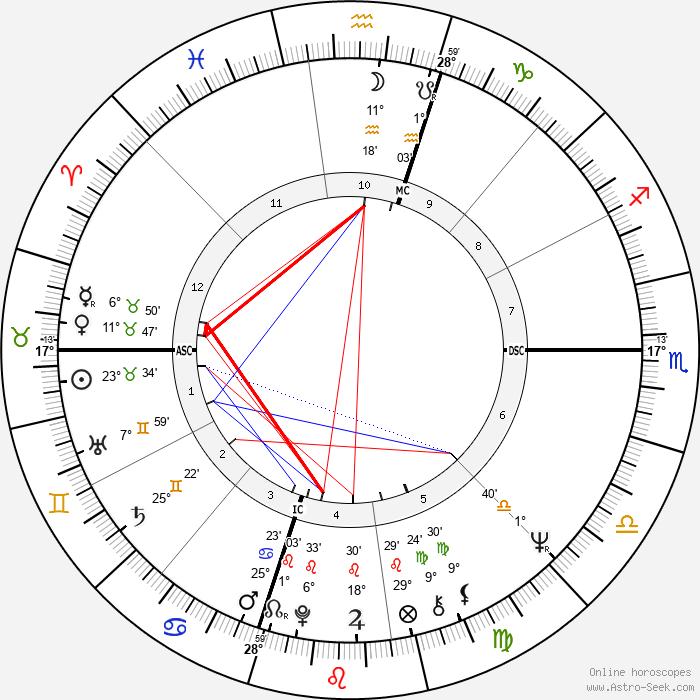 George Lucas - Birth horoscope chart