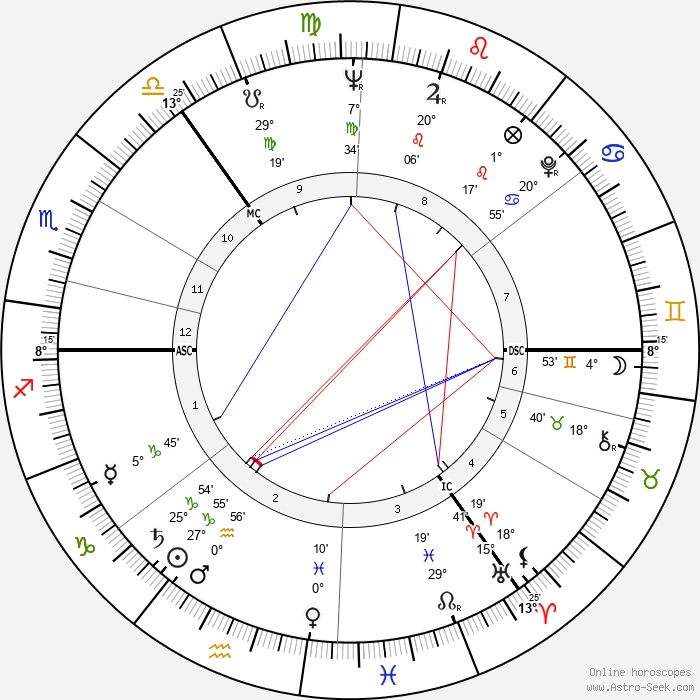 George MacBeth - Birth horoscope chart