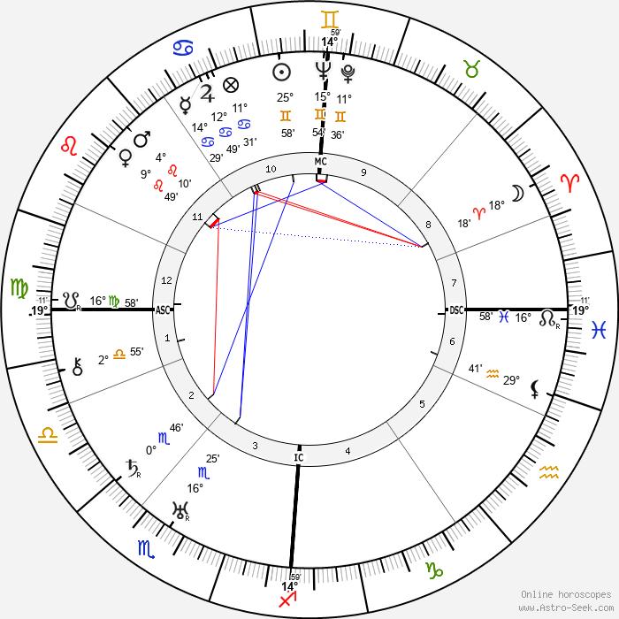 George MacLeod - Birth horoscope chart