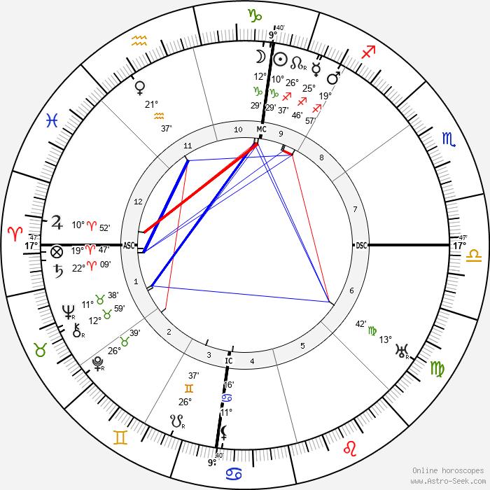 George Marshall 1880 - Birth horoscope chart