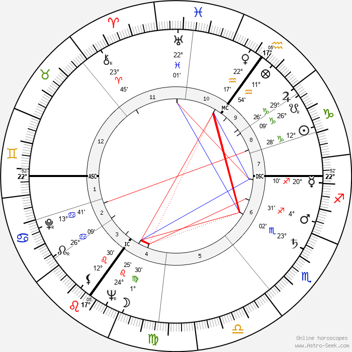 George Martin - Birth horoscope chart