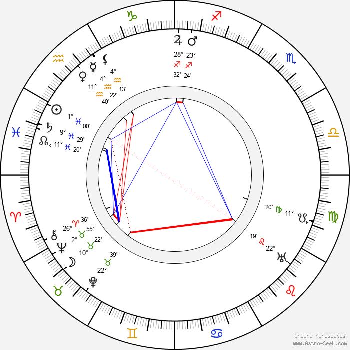 George Melford - Birth horoscope chart