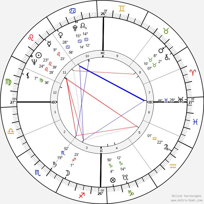 George Melly - Birth horoscope chart