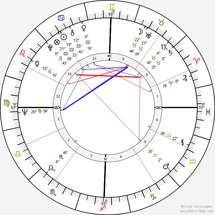 George Metzger - Birth horoscope chart